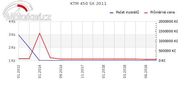 KTM 450 SX 2011
