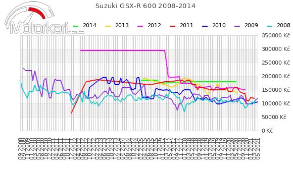 Suzuki GSX-R 600 2008-2014