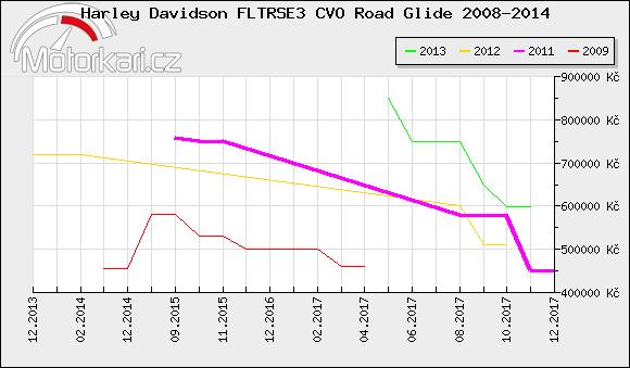 Harley Davidson FLTRSE3 CVO Road Glide 2008-2014