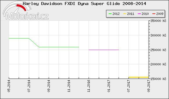 Harley Davidson FXDI Dyna Super Glide 2008-2014