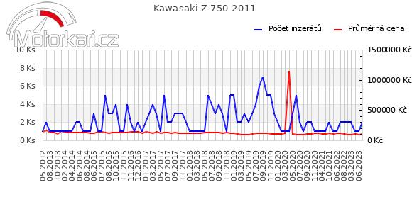 Kawasaki Z 750 2011