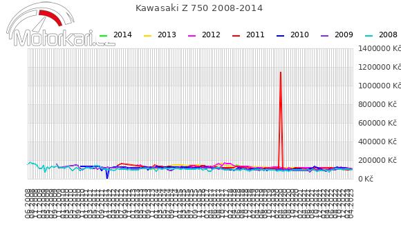 Kawasaki Z 750 2008-2014