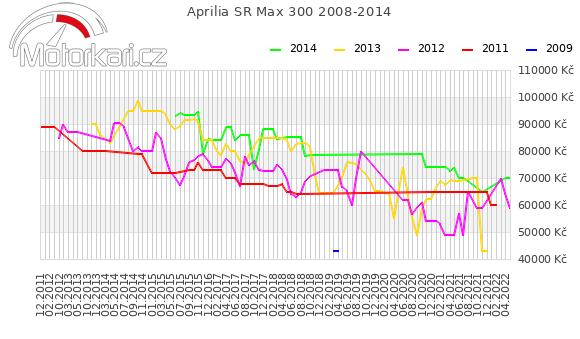 Aprilia SR Max 300 2008-2014