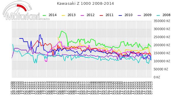 Kawasaki Z 1000 2008-2014
