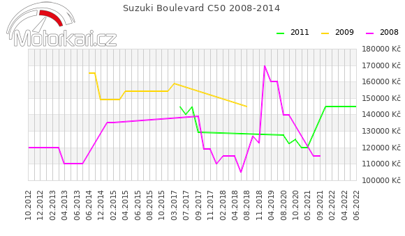 Suzuki Boulevard C50 2008-2014