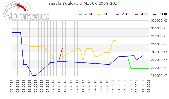 Suzuki Boulevard M109R 2008-2014