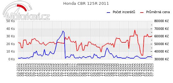 Honda CBR 125R 2011