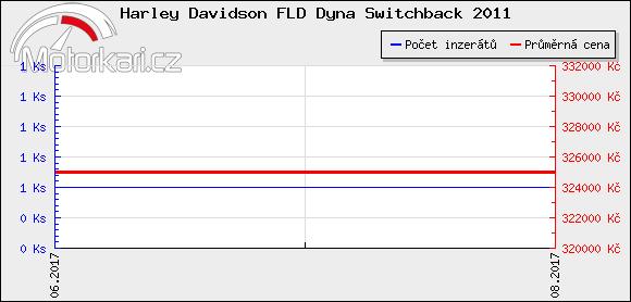 Harley Davidson FLD Dyna Switchback 2011