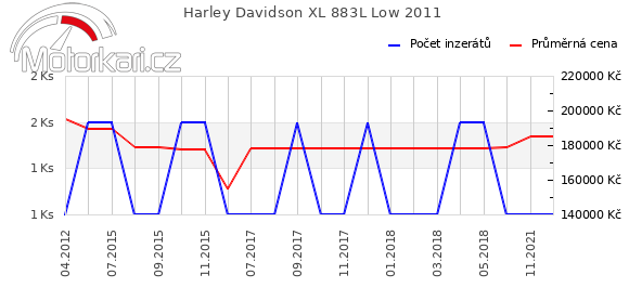 Harley Davidson XL 883L Low 2011