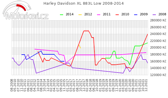 Harley Davidson XL 883L Low 2008-2014