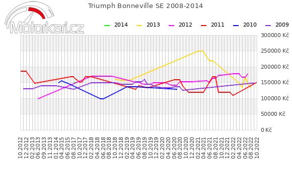 Triumph Bonneville SE 2008-2014
