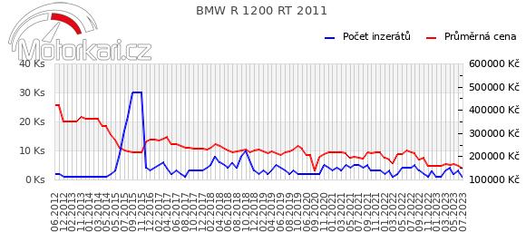 BMW R 1200 RT 2011