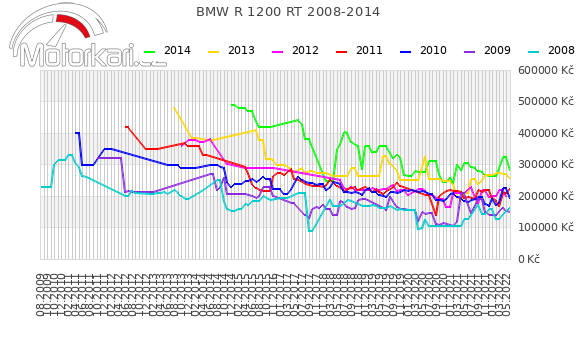 BMW R 1200 RT 2008-2014