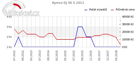 Kymco DJ 50 S 2011