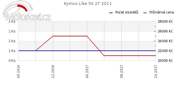 Kymco Like 50 2T 2011
