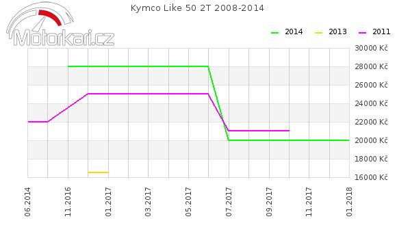 Kymco Like 50 2T 2008-2014
