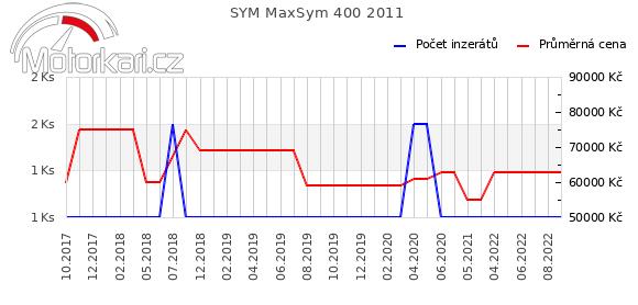 SYM MaxSym 400 2011