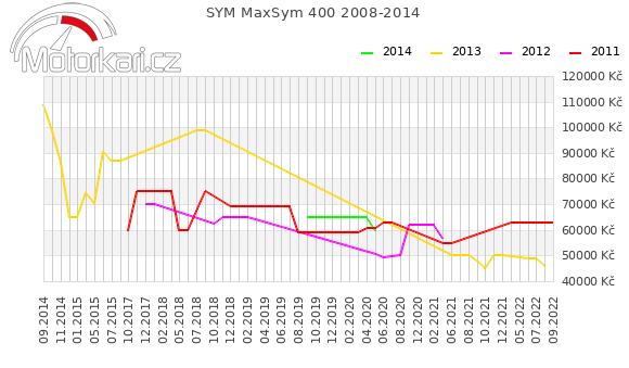 SYM MaxSym 400 2008-2014