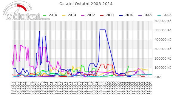 Ostatní Ostatní 2008-2014