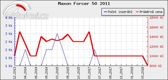 Maxon Forcer 50 2011