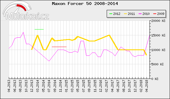 Maxon Forcer 50 2008-2014