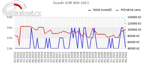 Suzuki GSR 600 2011