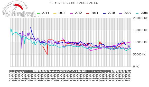 Suzuki GSR 600 2008-2014
