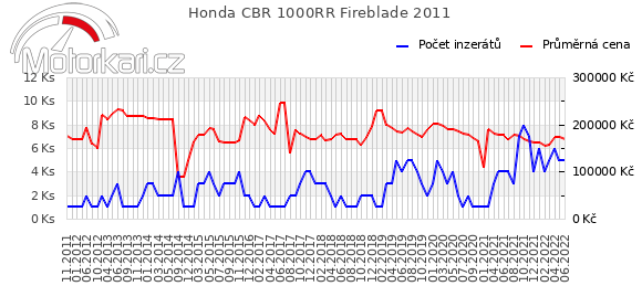 Honda CBR 1000RR Fireblade 2011