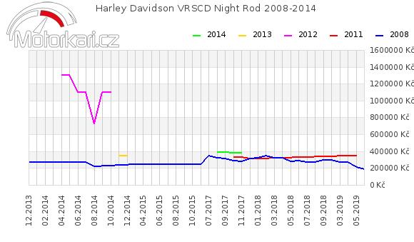 Harley Davidson VRSCD Night Rod 2008-2014