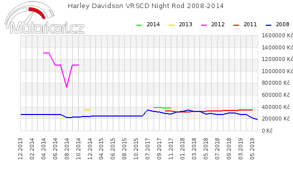 Harley Davidson VRSCD Night Rod 2008-2014