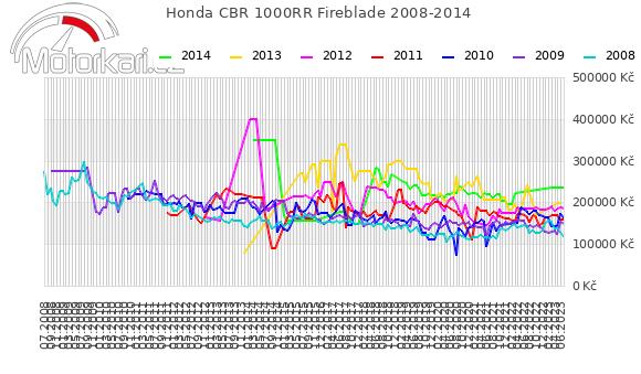 Honda CBR 1000RR Fireblade 2008-2014