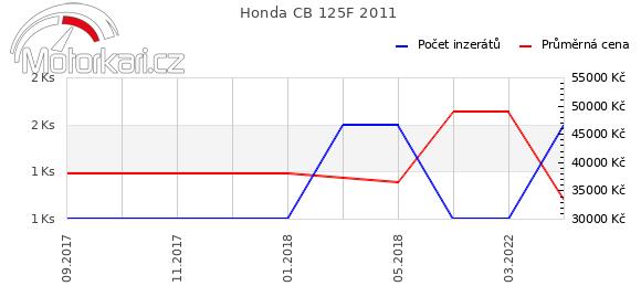 Honda CB 125F 2011