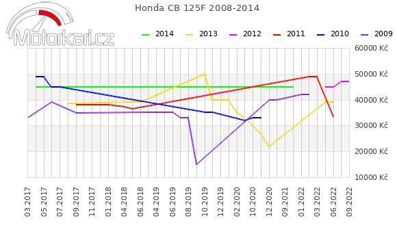 Honda CB 125F 2008-2014