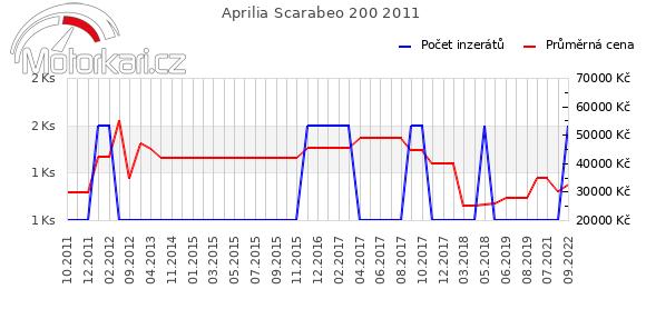Aprilia Scarabeo 200 2011