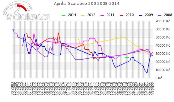 Aprilia Scarabeo 200 2008-2014