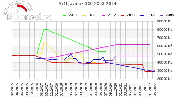 SYM Joymax 300 2008-2014