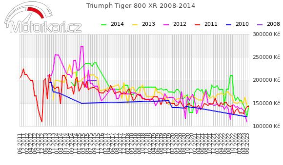 Triumph Tiger 800 XR 2008-2014