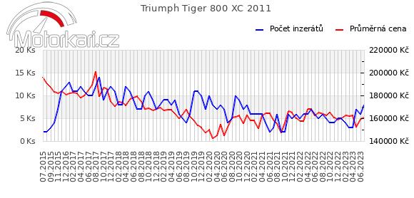 Triumph Tiger 800 XC 2011