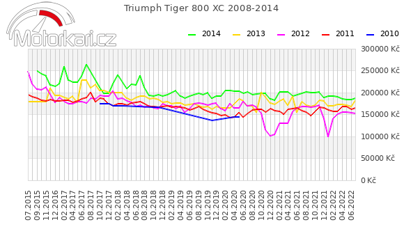 Triumph Tiger 800 XC 2008-2014