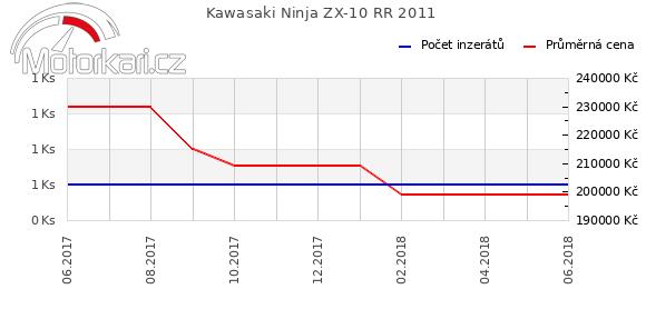 Kawasaki Ninja ZX-10 RR 2011