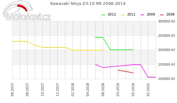 Kawasaki Ninja ZX-10 RR 2008-2014