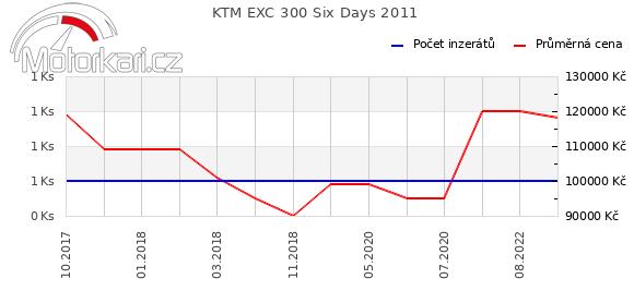 KTM EXC 300 Six Days 2011