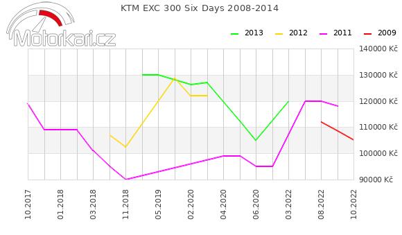KTM EXC 300 Six Days 2008-2014