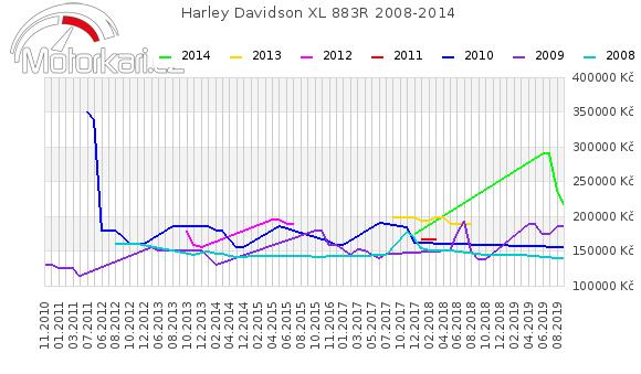 Harley Davidson XL 883R 2008-2014