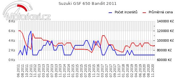 Suzuki GSF 650 Bandit 2011