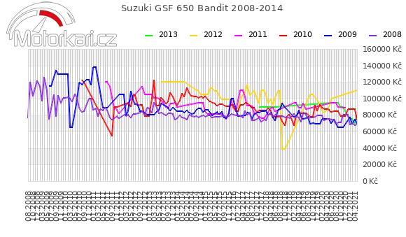 Suzuki GSF 650 Bandit 2008-2014