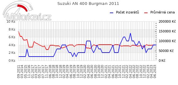 Suzuki AN 400 Burgman 2011