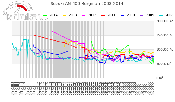 Suzuki AN 400 Burgman 2008-2014