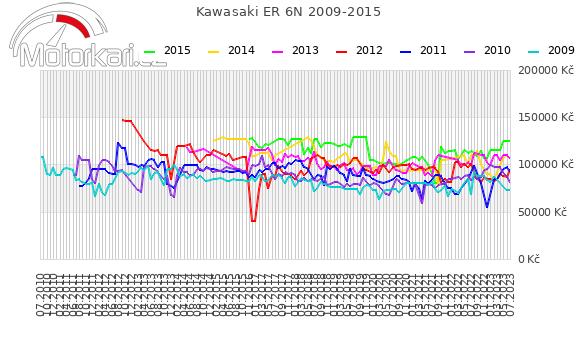 Kawasaki ER 6N 2009-2015