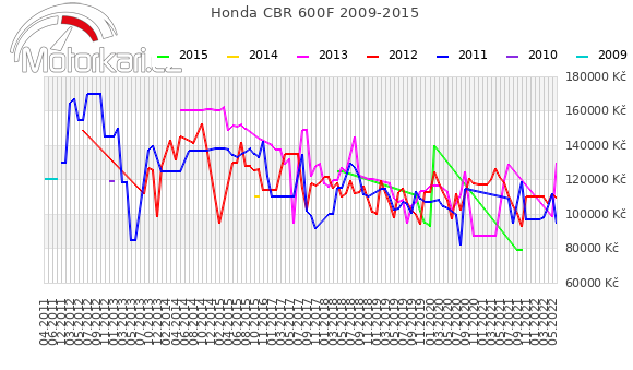 Honda CBR 600F 2009-2015